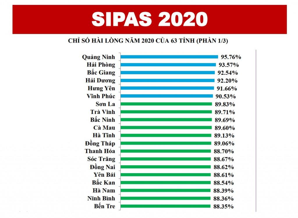 Quảng Ninh là địa phương có mức độ hài lòng về sự phục vụ hành chính cao nhất cả nước năm 2020