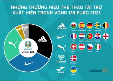 Thương hiệu Nike tài trợ đội tuyển bóng đá tại EURO 2021: 8/9 đội đã về nước