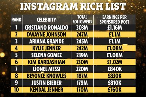 10 ngôi sao kiếm tiền nhiều nhất trên mỗi bài đăng Instagram