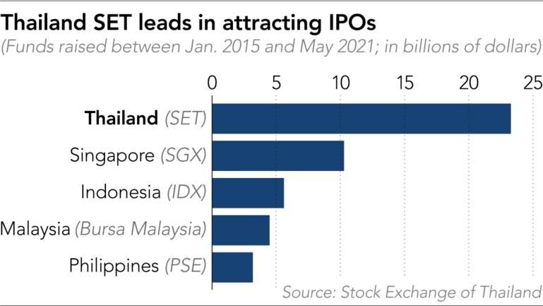 SET Thái Lan dẫn đầu trong việc thu hút các đợt IPO