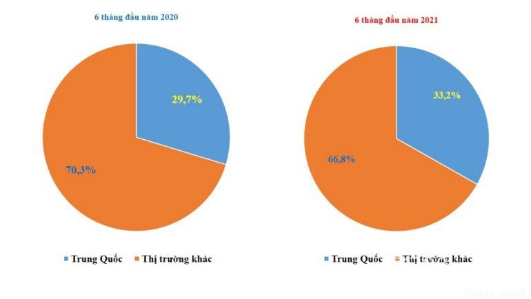 Trung Quốc chiếm 1/3 trong tổng số 160 tỷ USD Việt Nam chi nhập khẩu hàng hóa