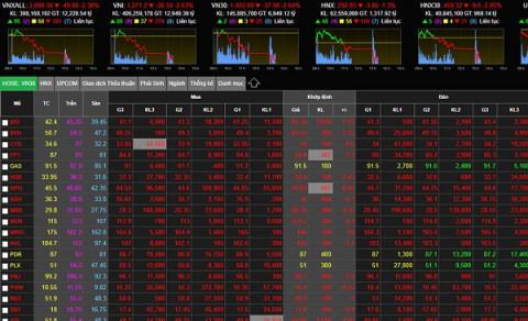Chứng khoán 19/7: VN- Index mất gần 56 điểm
