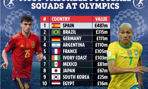 Olympic Tokyo 2020: Tây Ban Nha là đội bóng đắt giá nhất