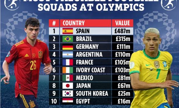 10 đội tuyển bóng đá nam đắt giá nhất ở Olympic Tokyo 2020
