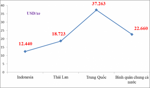 Vì sao ô tô nhập khẩu từ Trung Quốc đắt gấp 2 lần Indonesia?