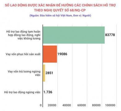 Hơn 107.400 người lao động được hưởng hỗ trợ Covid-19 từ BHXH