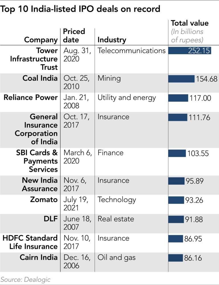 10 thương vụ IPO được niêm yết tại Ấn Độ hàng đầu được ghi nhận