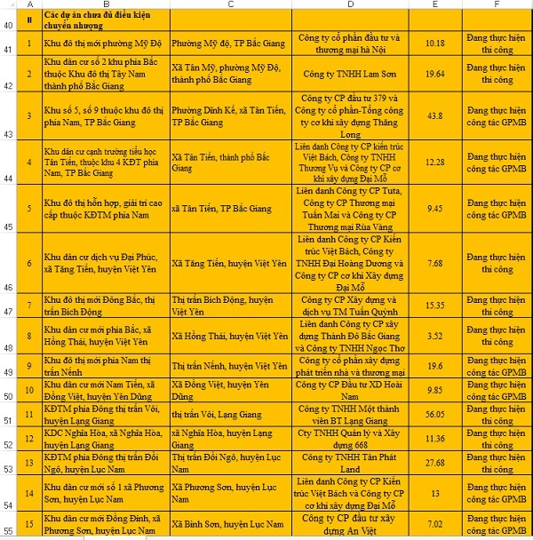 15 trên tổng số 28 28 dự án chưa đủ điều kiện để chuyển nhượng mua bán