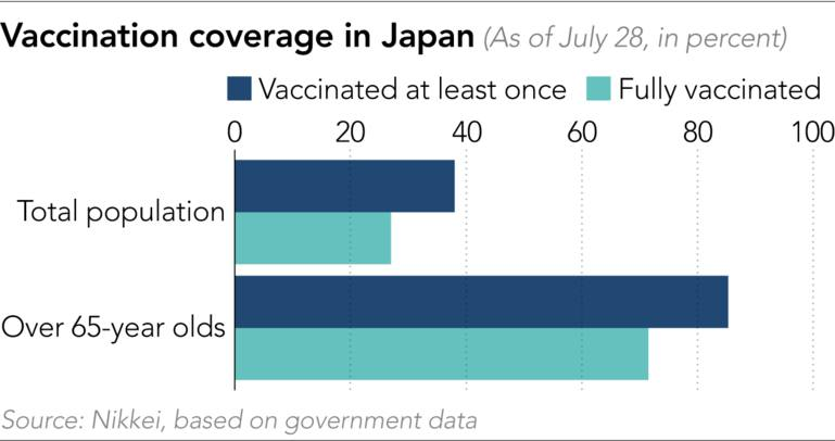phạm vi tiêm chủng ở Nhật Bản (Tính đến ngày 28 tháng 7, tính theo phần trăm)
