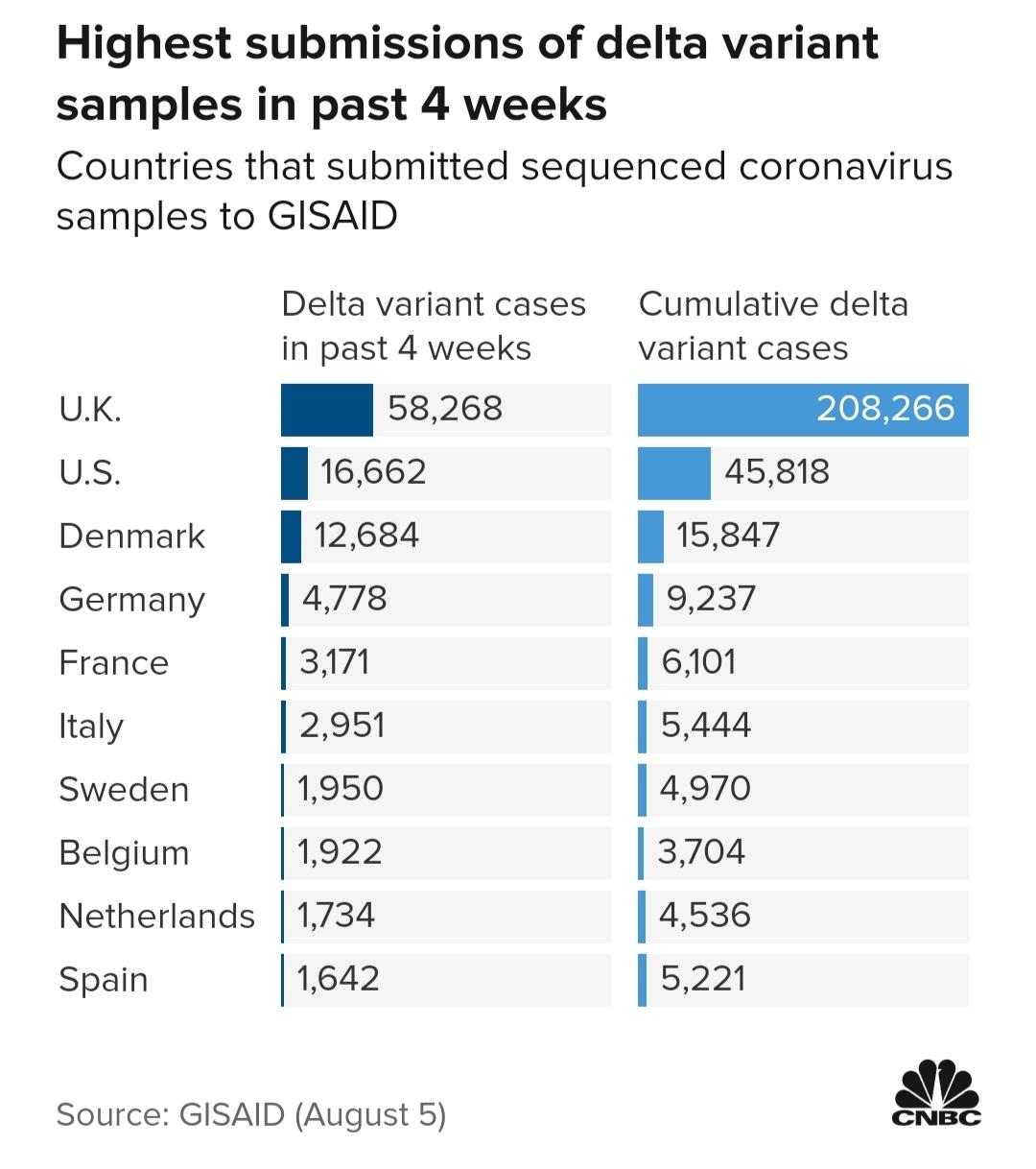 Số lượt gửi mẫu biến thể của các nước tới GISAID trong 4 tuần vừa qua