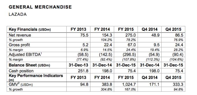 Số liệu của Lazada do Techcrun báo cáo