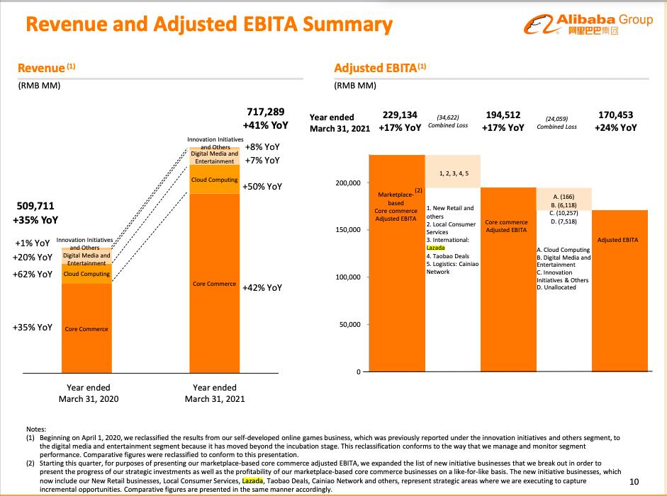 Số liệu của tập đoàn Alibaba