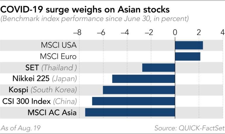 covid-19 tăng mạnh đè nặng lên cổ phiếu châu Á hiệu suất chỉ số chuẩn kể từ ngày 30 tháng 6