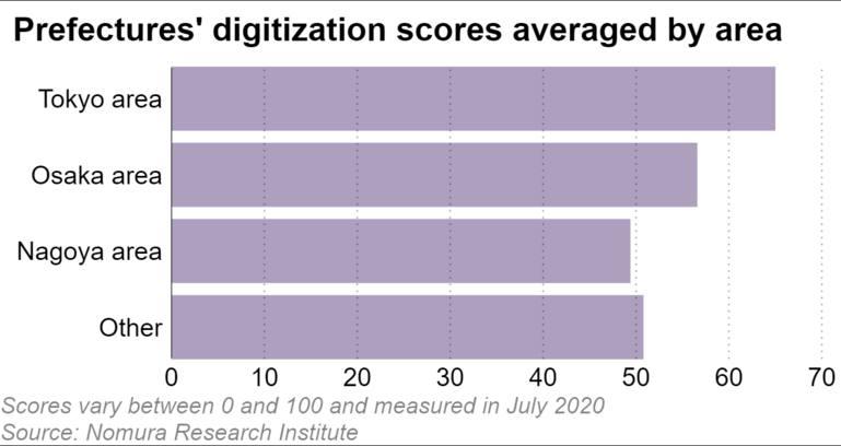 Điểm số hóa các quận được tính trung bình theo khu vực (điểm số dc tính từ 0- 100 được thực hiện vào tháng 7 năm 2020) (Nguồn: Trung tâm nghiên cứu Namora)