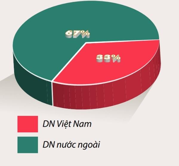 Biểu đồ 1: Tỷ trọng giá trị giao dịch TTKT tại Việt Nam giai đoạn 2019-2020 theo doanh nghiệp bên mua