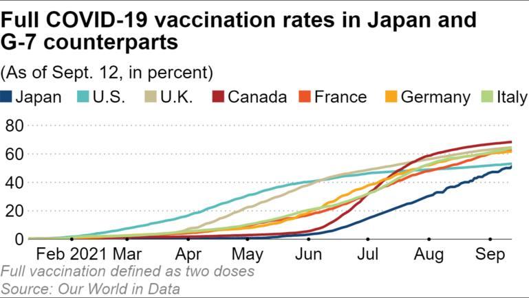 tỷ lệ tiêm chủng đầy đủ covid-19 ở Nhật Bản và các đối tác G-7