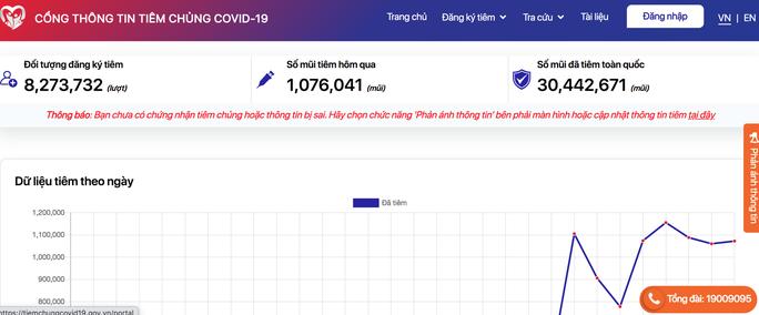 Cổng thông tin tiêm chủng Covid-19 cập nhật số liệu mũi tiêm vắc-xin Covid-19 hàng ngày