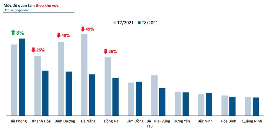 Thị trường bất động sản trong tháng 8/2021 tại một số tỉnh, thành phố - Nguồn: batdongsan.com.