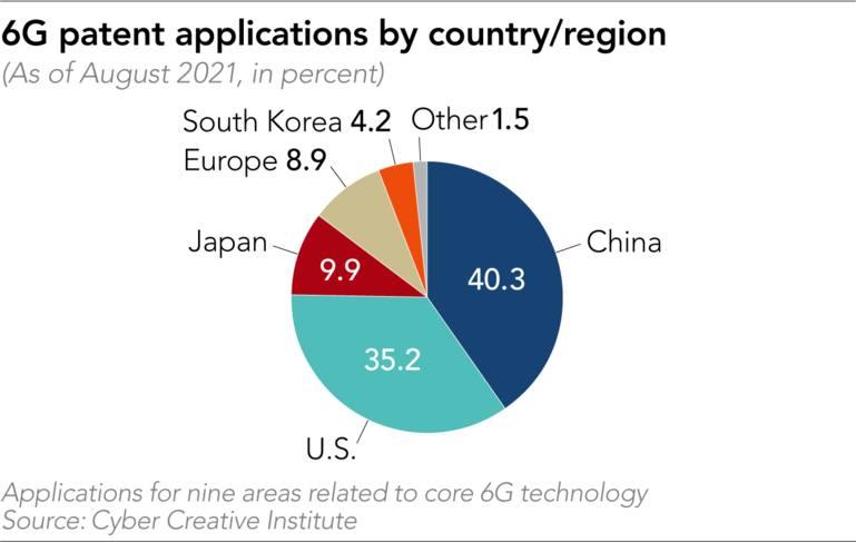 Tỷ lệ sở hữu bằng sáng chế về 6G tại các quốc gia