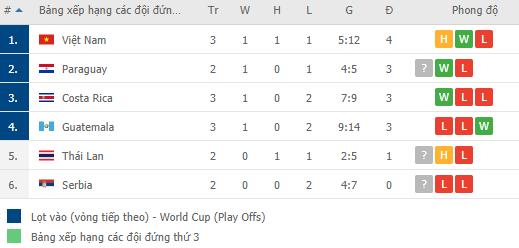 Bảng xếp hạng trong bảng của đội tuyển Việt Nam