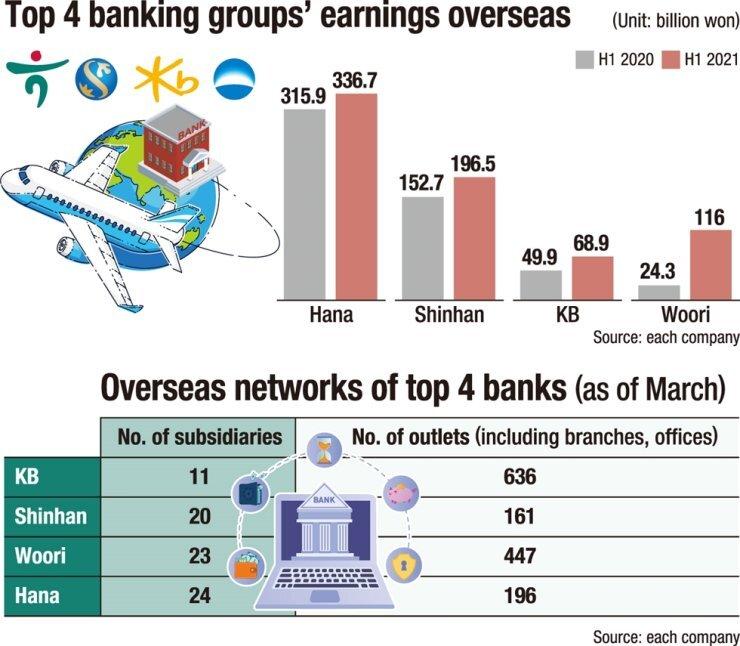 Lợi nhuận của 4 ngân hàng hàng đầu Hàn Quốc tại thị trường quốc tế