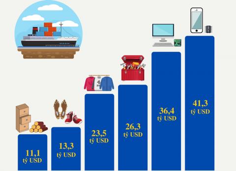 6 mặt hàng đạt kim ngạch xuất khẩu trên 10 tỷ USD trong 9 tháng đầu năm