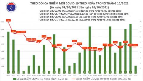 Ngày 26/10: Việt Nam ghi nhận 3.595 ca nhiễm Covid-19, số ca tử vong tại TP.HCM giảm mạnh